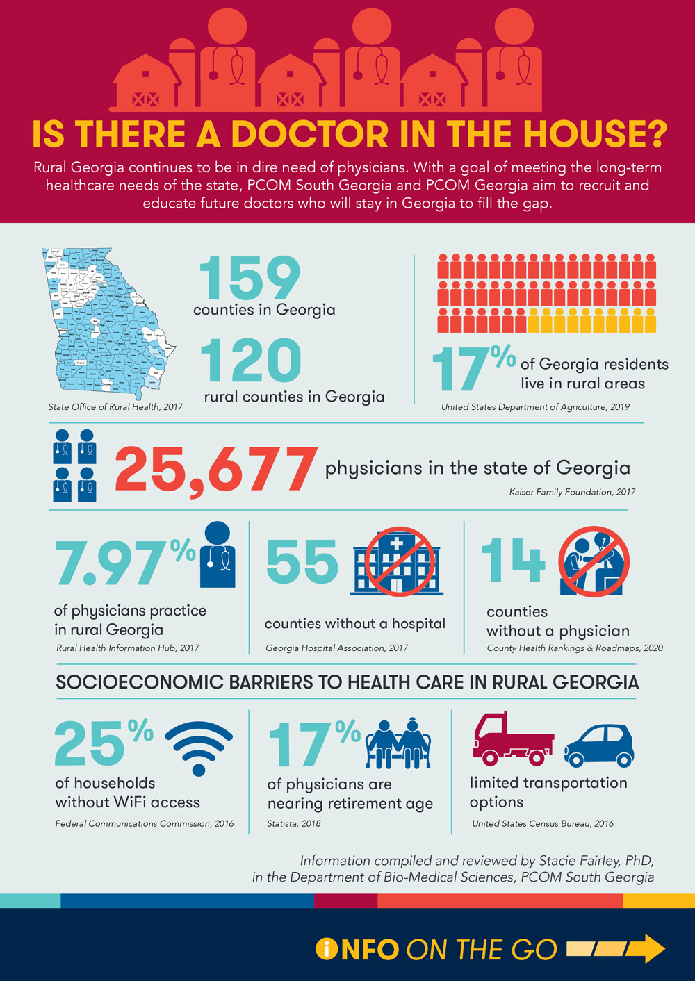 Vector art infographic showing statistics for rural physicians and healthcare shortages in rural Georgia.